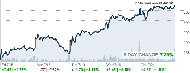 FB - Facebook Stock quote - CNNMoney.com - Holiday and Vacation