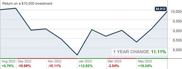 Macgx Morgan Stanley Institutional Fund Trust Mid Cap