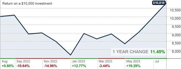 Mmcgx Morgan Stanley Institutional Fund Trust Mid Cap