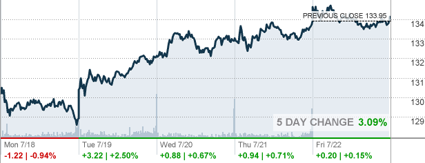 Mmm Stock Quote Fair Mmm  3M Co Stock Quote  Cnnmoney