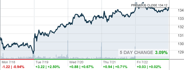 mmm - 3m co stock quote
