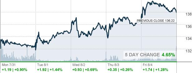 Marathon Oil Stock Quote Brilliant Mpc  Marathon Petroleum Corp Stock Quote  Cnnmoney