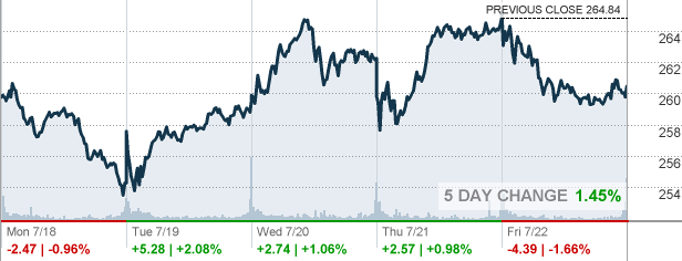 msft - microsoft corp stock quote