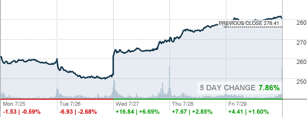 Msft Stock Quote Simple Msft  Microsoft Corp Stock Quote  Cnnmoney