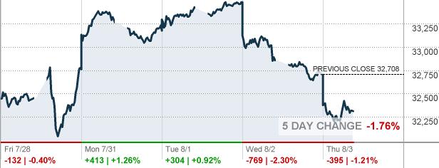 NIKKEI 225 - Top 225 Stocks in the Japan Market