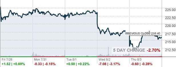 Nxpi Stock Quote Prepossessing Nxpi  Nxp Semiconductors Nv Stock Quote  Cnnmoney