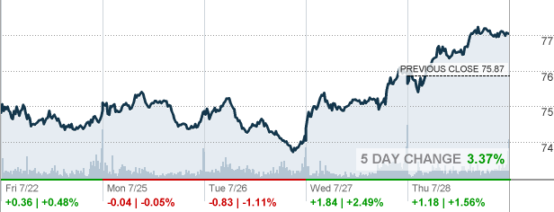 Orcl Stock Quote Adorable Orcl  Oracle Corp Stock Quote  Cnnmoney