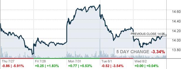 Pbr Stock Quote Glamorous Pbr  Petroleo Brasileiro Sa Petrobras Stock Quote  Cnnmoney