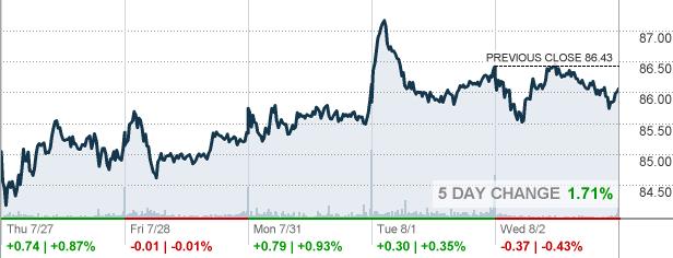 runescape stock market symbol lookup api