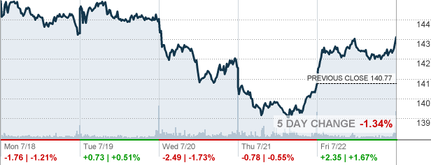 Procter & Gamble Stock Quote Gorgeous Pg  Procter & Gamble Co Stock Quote  Cnnmoney