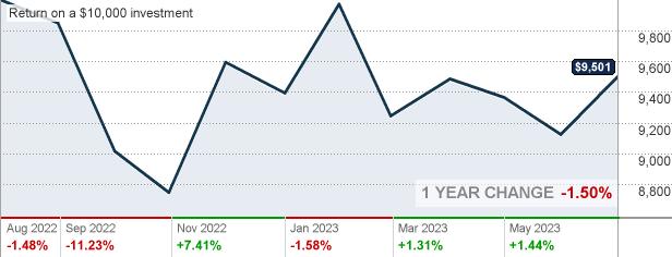 virtus emerging markets PICEX - Virtus Vontobel Emerging Markets Opportunities Fund Class C ...