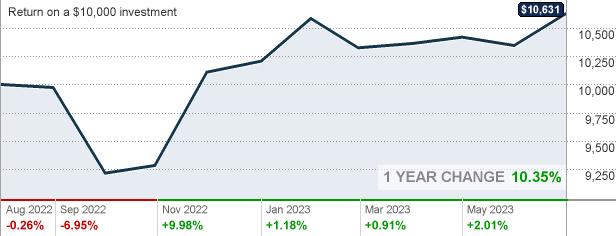 Google finance api stock options