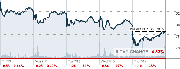 Phillips 66 Stock Quote Custom Psx  Phillips 66 Stock Quote  Cnnmoney