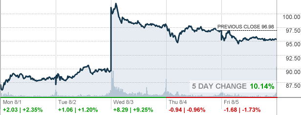 Paypal Stock Quote Custom Pypl  Paypal Holdings Inc Stock Quote  Cnnmoney
