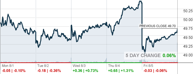 QGEN - Qiagen NV Stock quote - CNNMoney.com