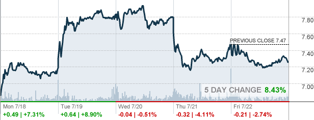 Rite Aid Stock Quote Mesmerizing Rad  Rite Aid Corp Stock Quote  Cnnmoney