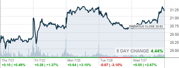 Key Bank Stock Quote Rf  Regions Financial Corp Stock Quote  Cnnmoney