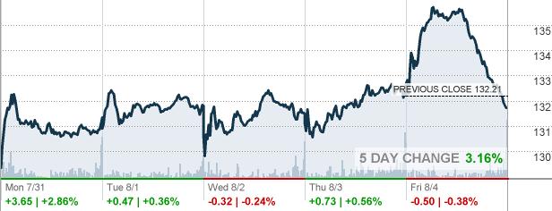 Key Bank Stock Quote Rl  Ralph Lauren Corp Stock Quote  Cnnmoney