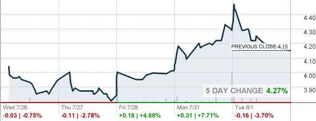 rnn stock market watch
