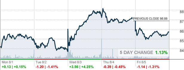 Starbucks Stock Quote Brilliant Sbux  Starbucks Corp Stock Quote  Cnnmoney