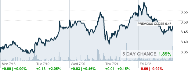 Sirius Stock Quote Glamorous Siri  Sirius Xm Holdings Inc Stock Quote  Cnnmoney