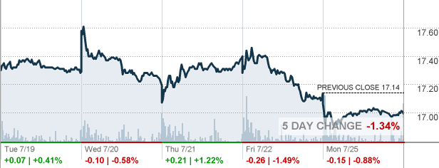 Slv Stock Quote Entrancing Slv  Ishares Silver Trust Etf Quote  Cnnmoney