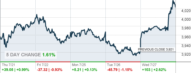 S&P500 5-Day Intraday Chart