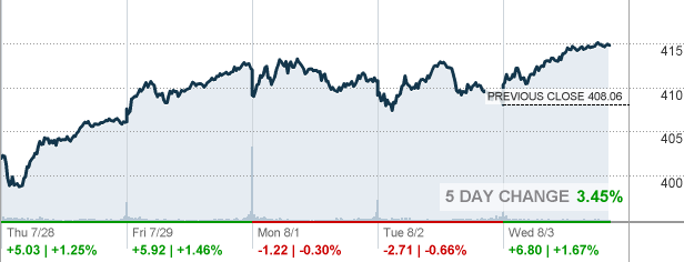 Spy Stock Quote Best Spy  Spdr® S&p 500 Etf Etf Quote  Cnnmoney