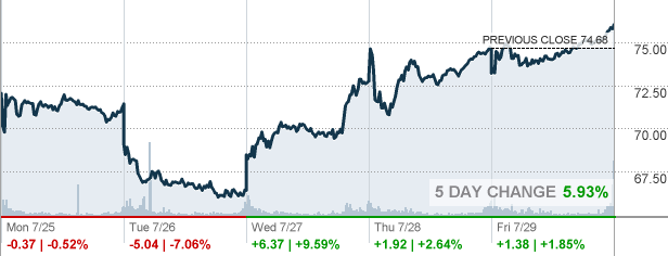 Sq Quote Captivating Sq  Square Inc Stock Quote  Cnnmoney