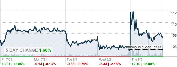 Srpt stock options