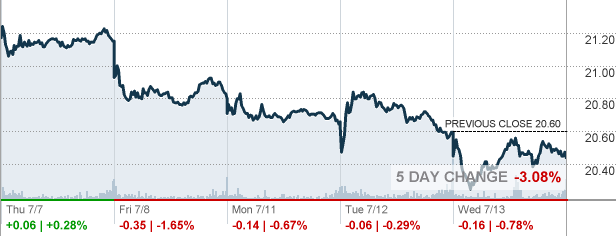 At&t Quote Amusing T  At&t Inc Stock Quote  Cnnmoney