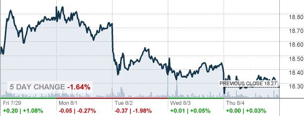 At&t Stock Quote Classy T  At&t Inc Stock Quote  Cnnmoney