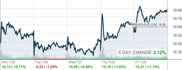 At&t Stock Quote Pleasing T  At&t Inc Stock Quote  Cnnmoney