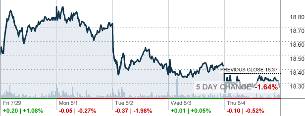 At&t Stock Quote Magnificent T  At&t Inc Stock Quote  Cnnmoney