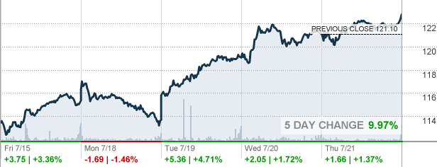 T Stock Quote Endearing Trow  Trowe Price Group Inc Stock Quote  Cnnmoney