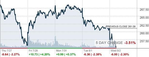 Tesla Stock Quote Alluring Tsla  Tesla Inc Stock Quote  Cnnmoney