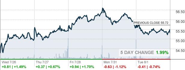 Tyson foods stock symbol - stock market niketalk