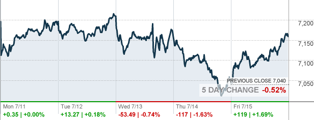 FTSE 100 - Top 100 Stocks in the U.K. Market