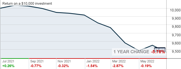 Vanguard short term bond index fund investor shares mutual fund