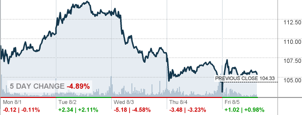 Vlo Stock Quote Impressive Vlo  Valero Energy Corp Stock Quote  Cnnmoney