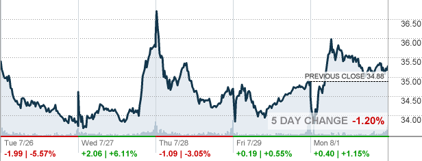 z zillow group inc stock quote