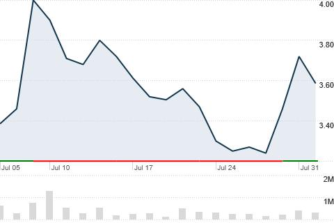 CURLF - Curaleaf Holdings Inc - CNNMoney com