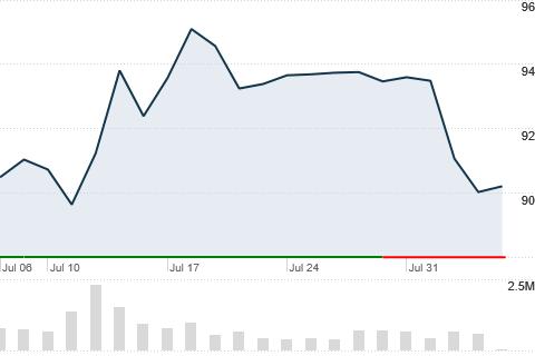 Sne Stock Price >> Sne Sony Corp Cnnmoney Com