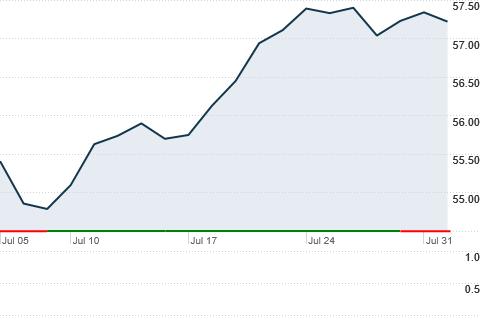 Vivix Vanguard Value Index Fund Institutional Shares Cnnmoneycom