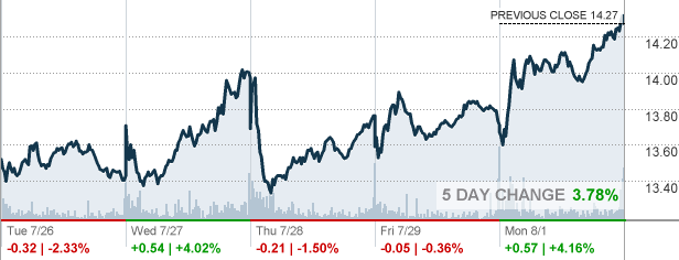 Aal American Airlines Group Inc Stock Quote Cnnmoney