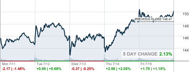Aapl apple inc stock quote cnnmoney com