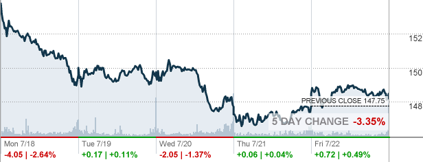 Abbvie Inc Stock Quote