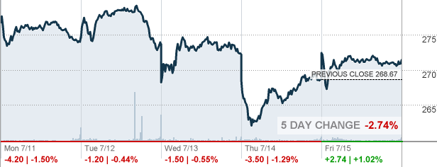 Acn Accenture Plc Stock Quote Cnnmoney