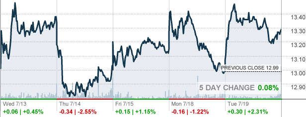 Aobc American Outdoor Brands Corp Stock Quote Cnnmoney