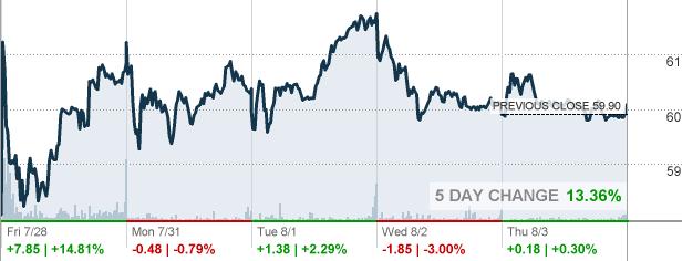AXNX - Axonics Modulation Technologies Inc Stock quote ...